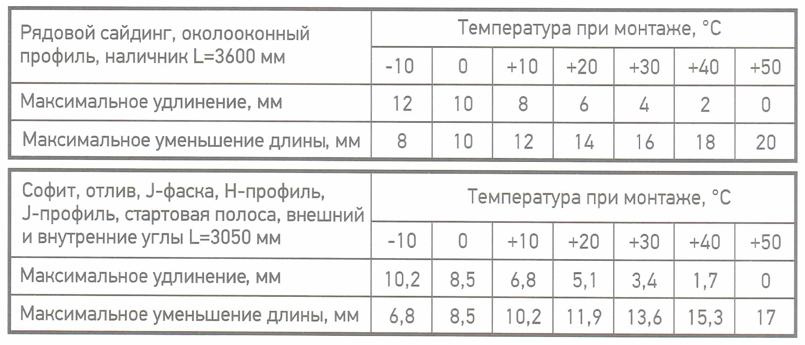 Таблица Температурных Зазоров